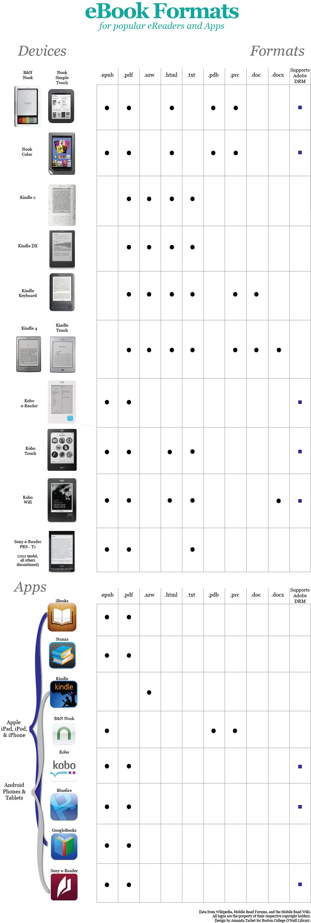 e-book formats chart