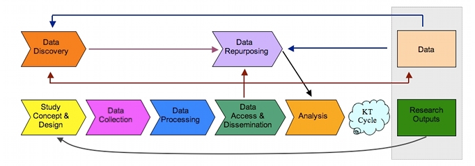 Digital Research Data Lifecycle
