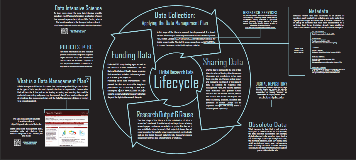 DIGITAL RESEARCH DATA LIFECYCLE image from funding to data sharing
