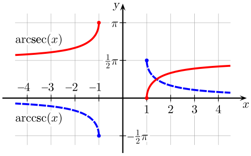 proportional graph with arcsecant and arccosecant curve: