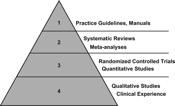 illustration of ebp pyramid, hierarchy of evidence