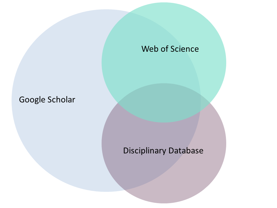 Venn diagram of database coverage