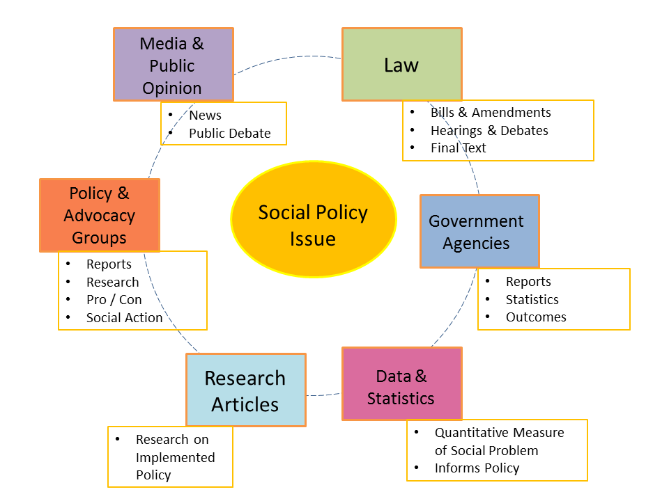 policy creation process