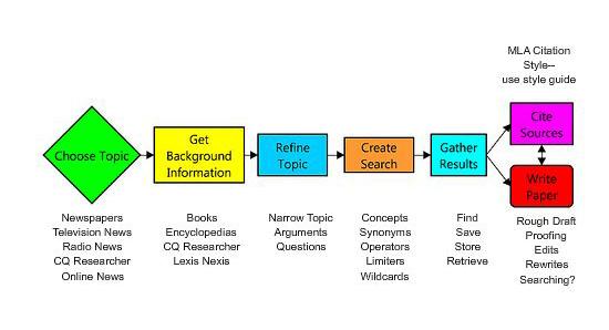 Thr research process by University of Nebraska Omaha