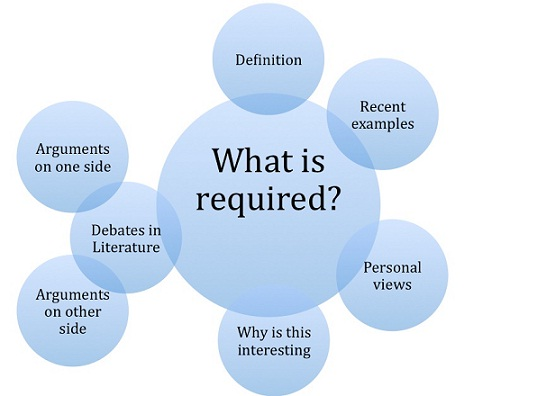 research concept map showing a large circle reading 'what is required?' with smaller circles overlapping it with labels such as 'definition' and 'recent examples'