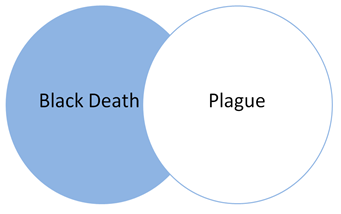 infographic about the Boolean operator NOT. Two circles showing the overlap of a search for black death NOT plague, which will return only those results that mention black death but not plague