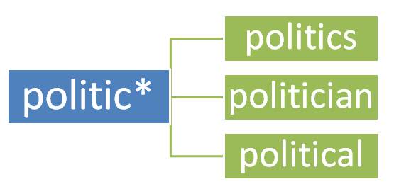 infographic that shows the truncated politic* will return results for politics, politician, and political