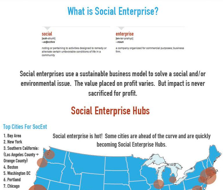 Entrepreneurship Statistics and Styles Infographic