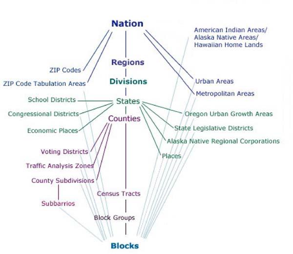 Census geography hierarchy