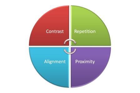 Graphic of CARP components of design: Contrast, Alignment, Repetition, Proximity.