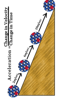 Acceleration on an incline plane