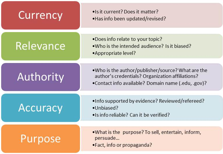 Chart depicting information evaluation criteria: Currency, Relevance, Authority, Accuracy, Purpose.