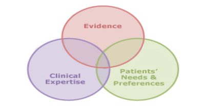 Evidence, Patient's needs & preferences, Clinical Expertise