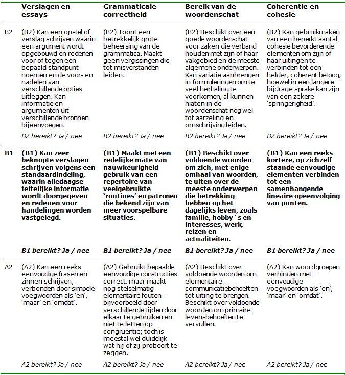 ERK beoordelingsformulier B1