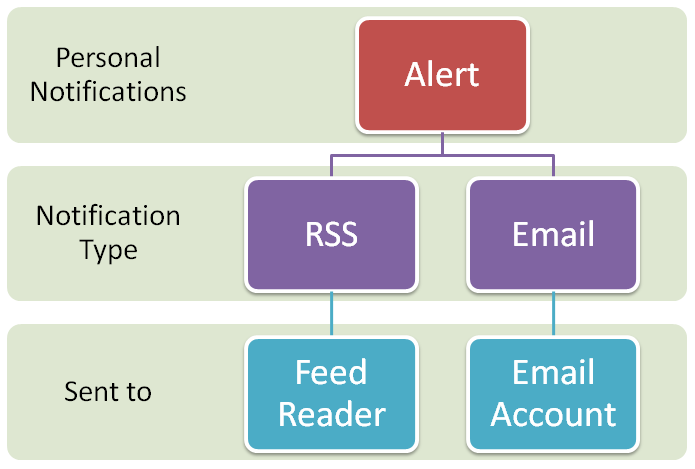 Types of Alerts