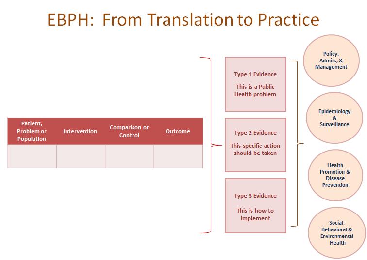 EBP/EBPH Framework