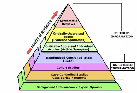 Evidence pyramid - (c) Copyright 2006 - 2011. Trustees of Dartmouth College and Yale University. All Rights Reserved. Produced by Jan Glover, Dave Izzo, Karen Odato, and Lei Wang
