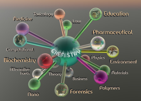Chemistry's relation to all aspects of human life.