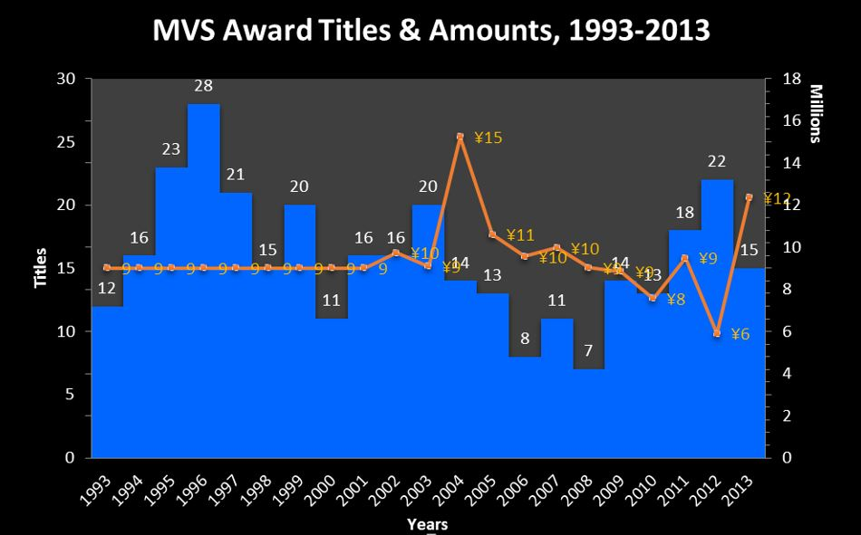 MVS chart 1-titles & awards