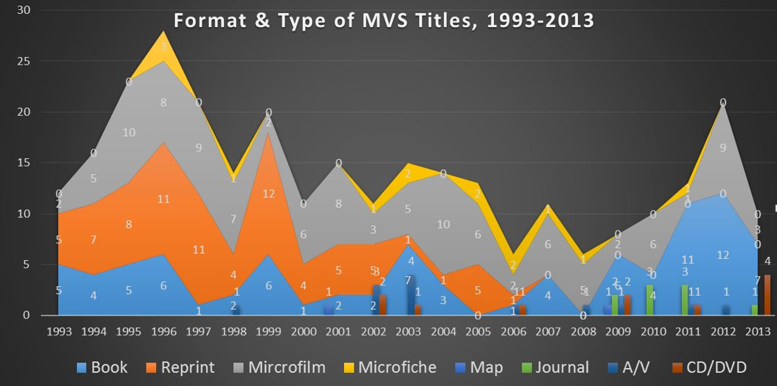 MVS chart 2-titles & types