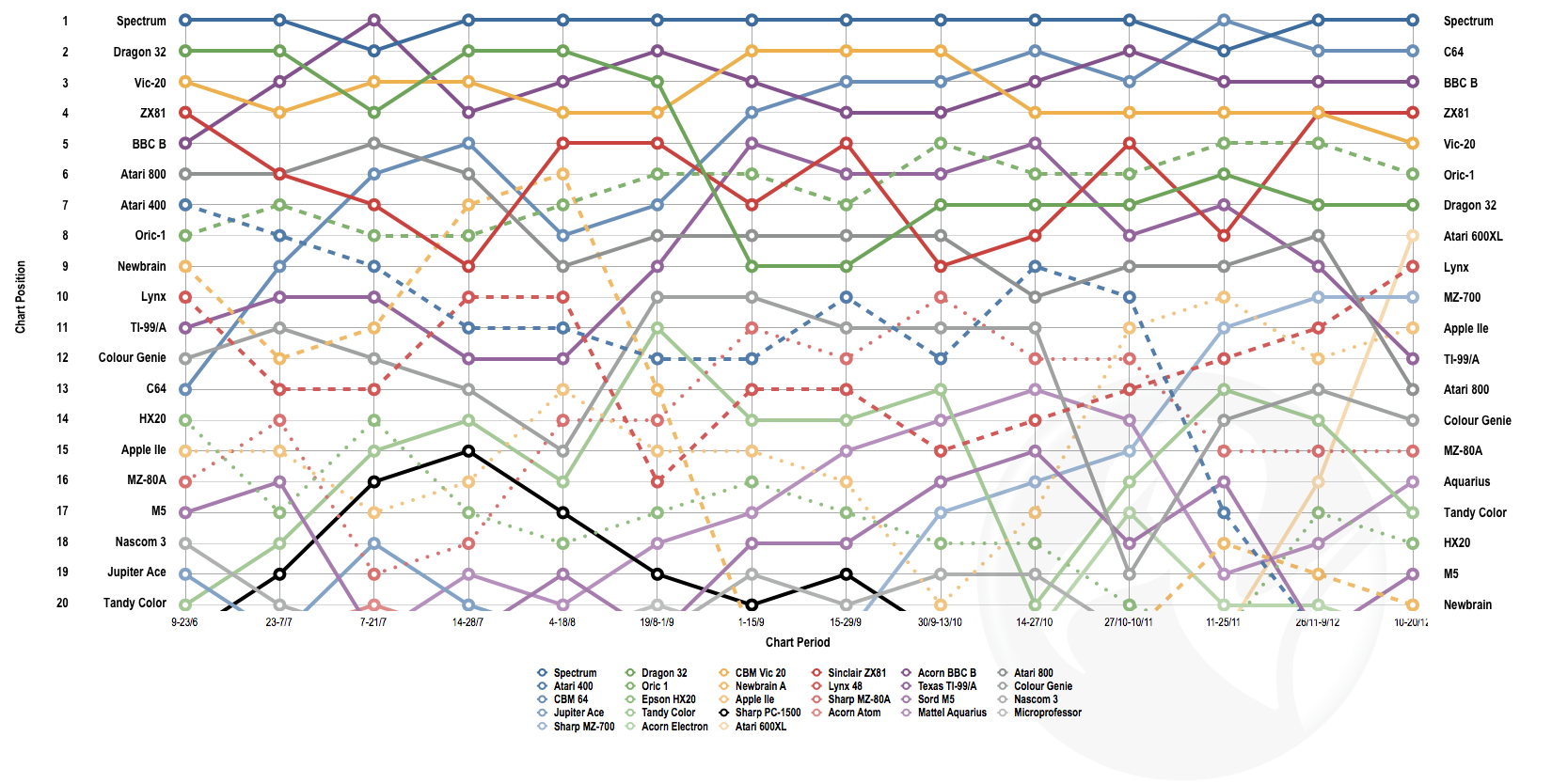 A chart with a gazillion lines that overwhelms the viewer