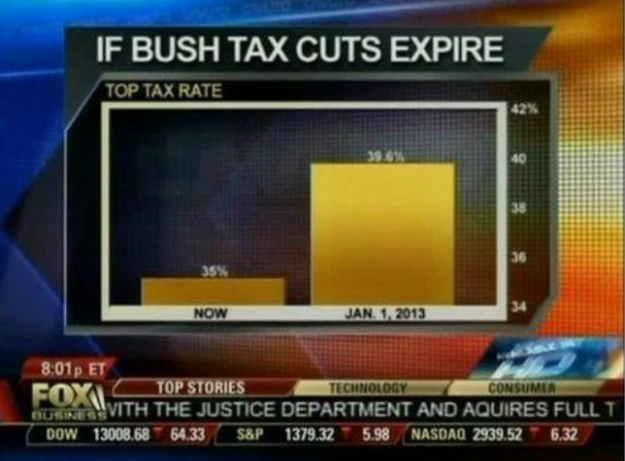 Distorted version of chart on tax rates if Bush tax cuts expire