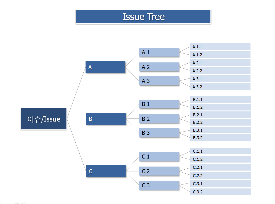 Tree visualization that looks somewhat like a family or taxonomic tree