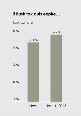 Correct version of chart on tax rates if Bush tax cuts expire