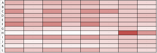A heat map-looks like another colored spreadsheet with graduated intensities of red symbolizing data values