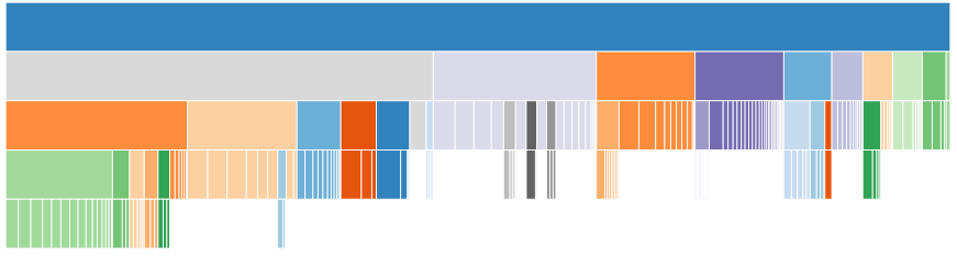 An icicle/partition chart-looks somewhat like an upside-down stacked bar chart