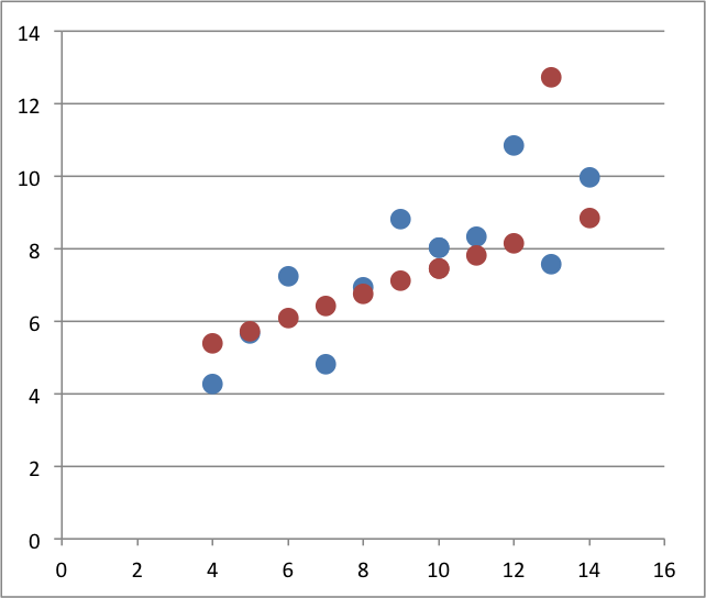 A scatter plot - no connecting line