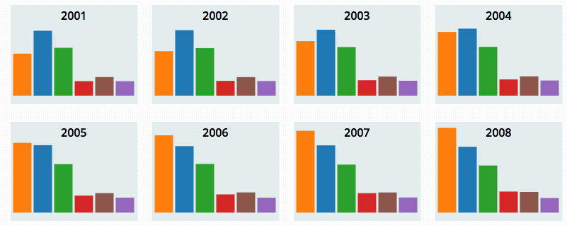 A collage of multiple charts in the same format/style