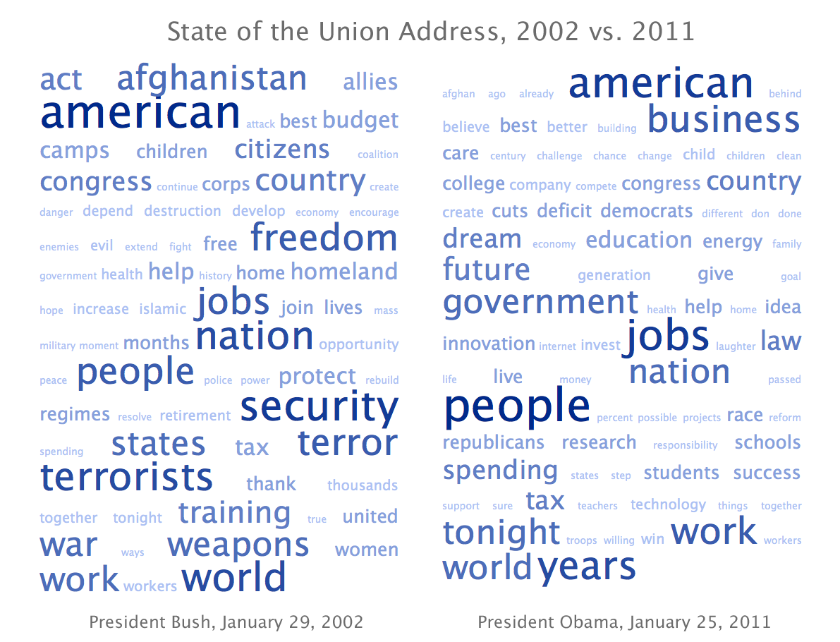 An example wordle/tag cloud