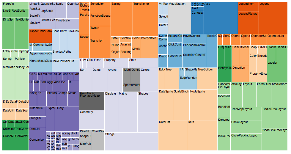 A tree map that resembles a spreadsheet with cells highlighted with color by according to their values