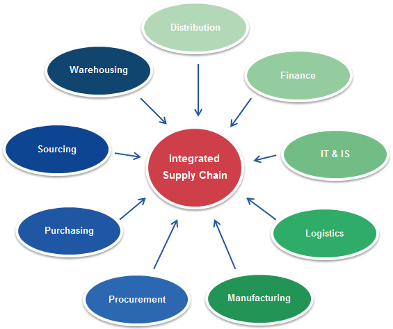 Integrated Supply Chain system