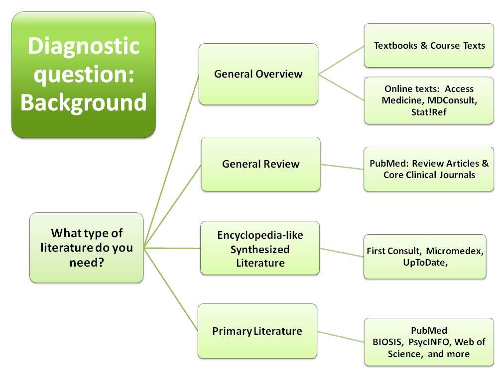Diagnosis question - resources decision tree