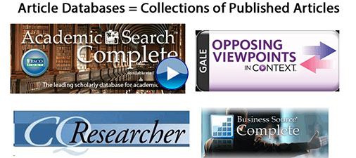 Article Databases=Collections of Published Articles text with logos for Academic Search Complete, Opposing Viewpoints, CQ Researcher, and Business Source Complete