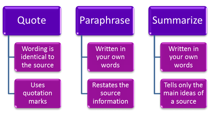 Ways to use sources