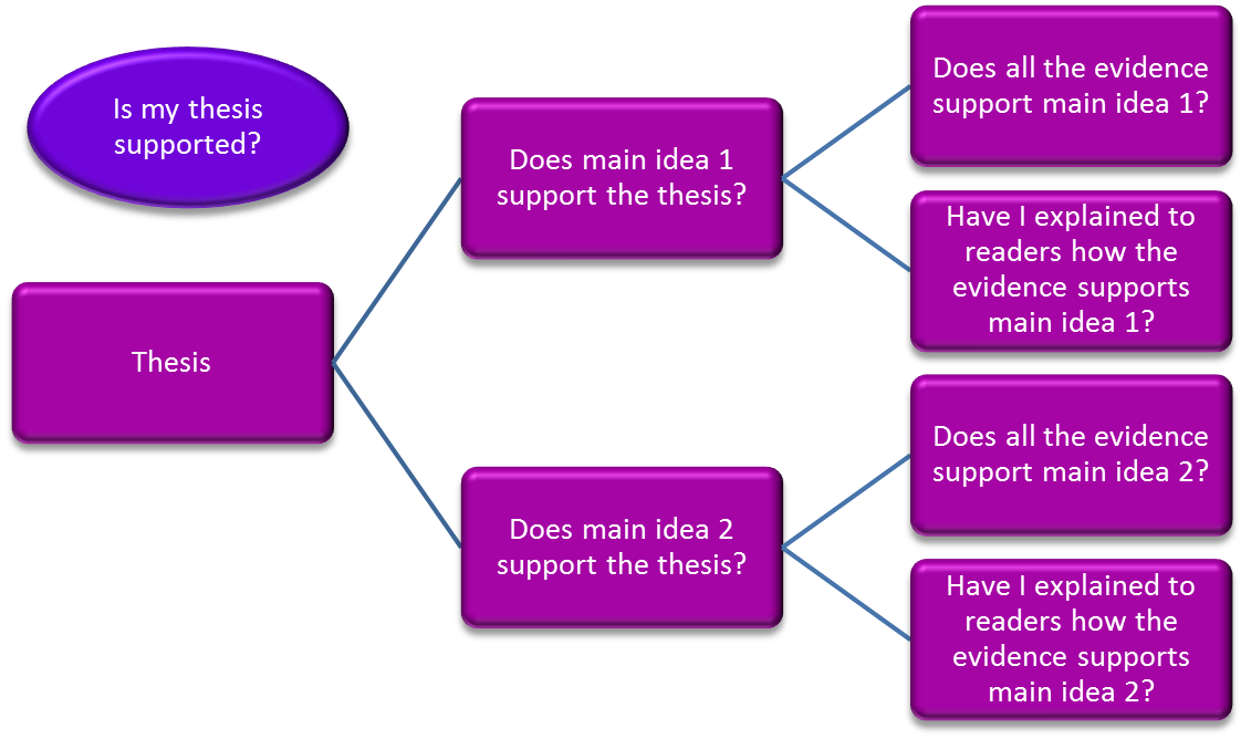 Image of essay structure