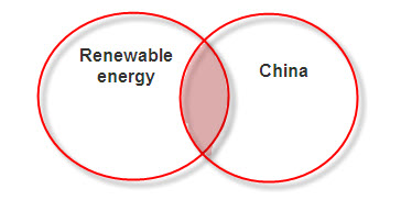 AND Boolean Operator example: Renewable energy AND China