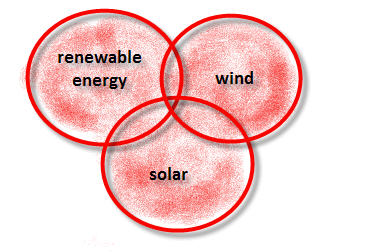 OR Boolean Operator example: renewable energy OR wind OR solar