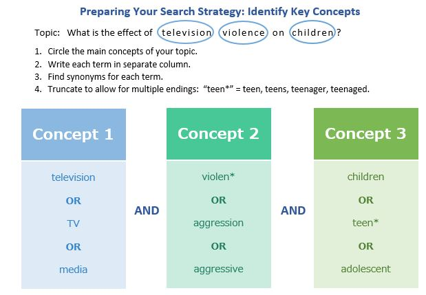 Prepare Your Search Strategy: Identify Key Concepts