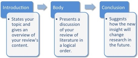 Structure of a Literature Review