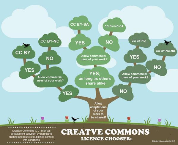 CC Chooser Tree