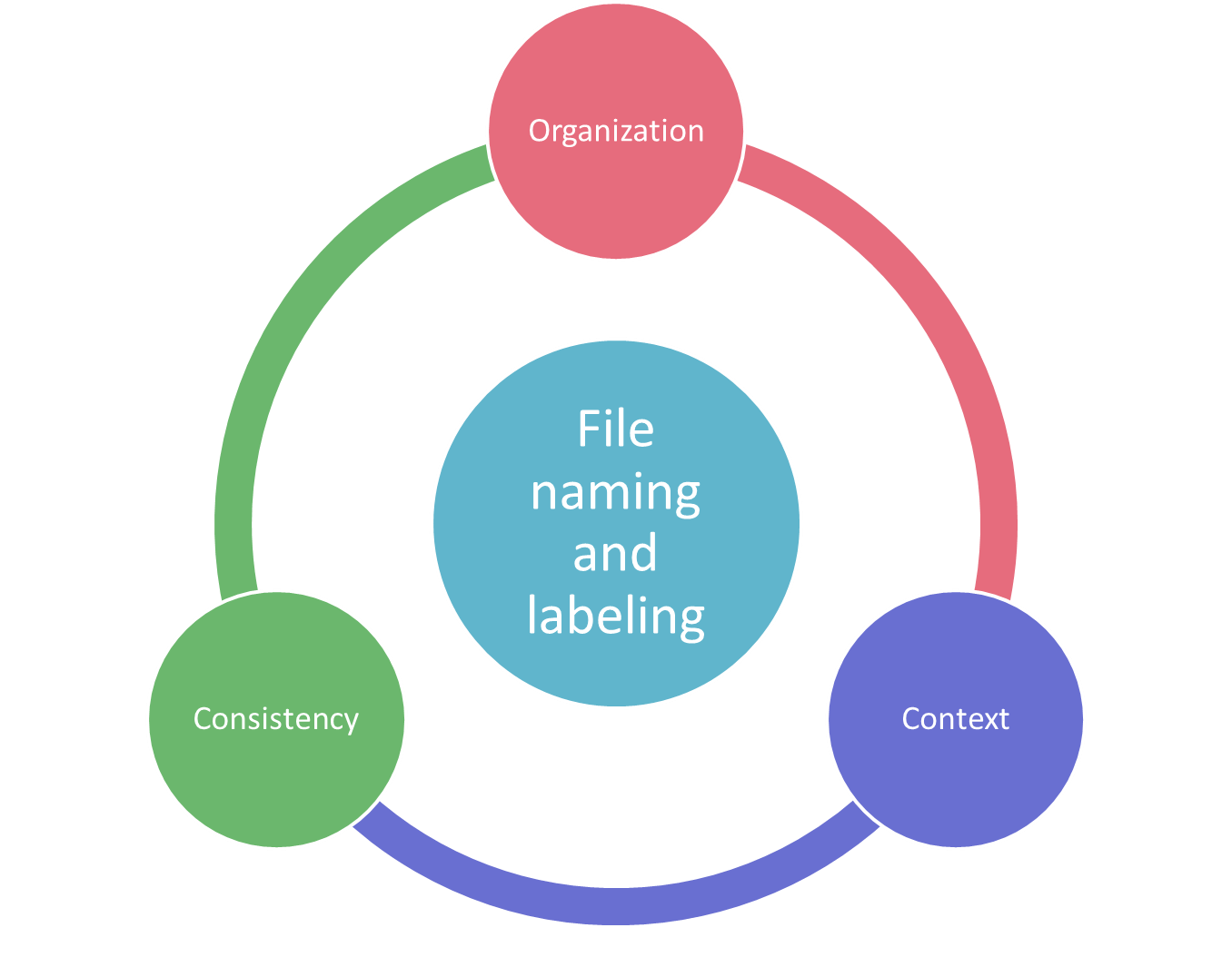 File naming and labeling is a combination of organization, consistency, and context