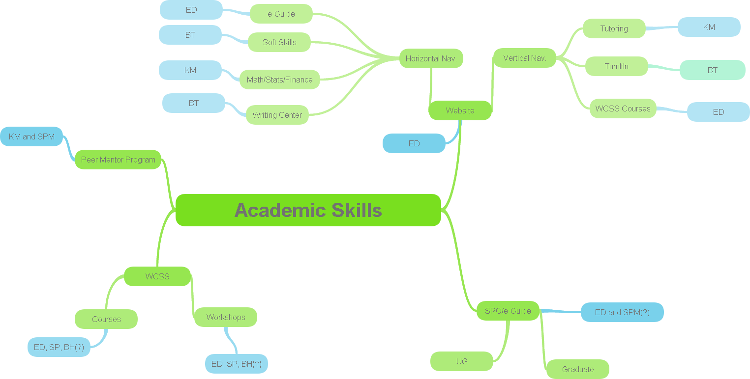 Screenshot: Link to ASC Mindmap