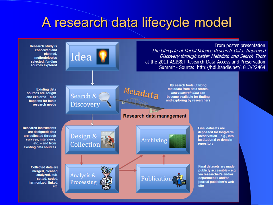 a research data lifecycle model