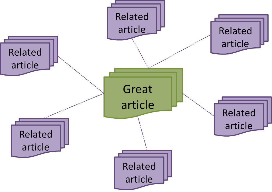 infographic of a great article connected to related articles