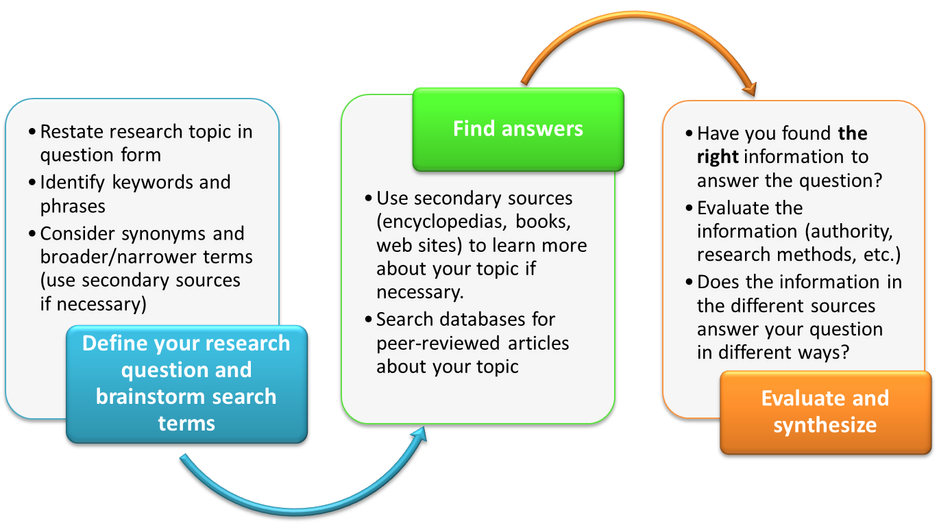 research process image; first, define your research question and brainstorm search terms; second, find answers to your research question by searching in databases and secondary sources; third, evaluate and synthesize the answers you found