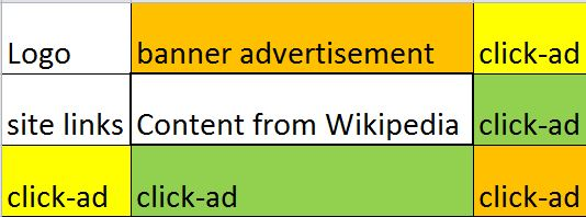 "Many websites are just Wikipedia content put in the center ""bait"" position and then surrounded by click adds."